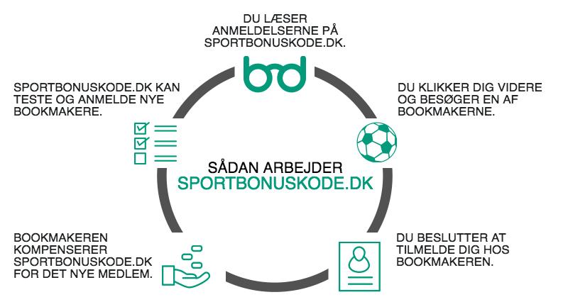 Om os sportbonuskode.dk