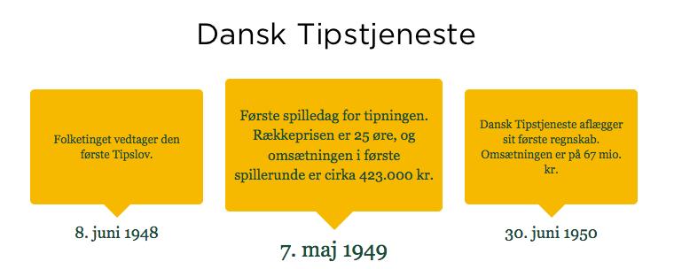 Danske Spil Historie