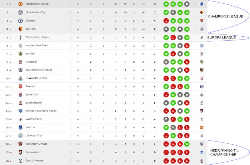 Struktur i Premier League