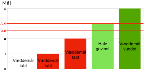 Over 2.75 mål